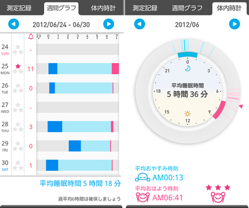 ねむり体内時計アプリによるデータ