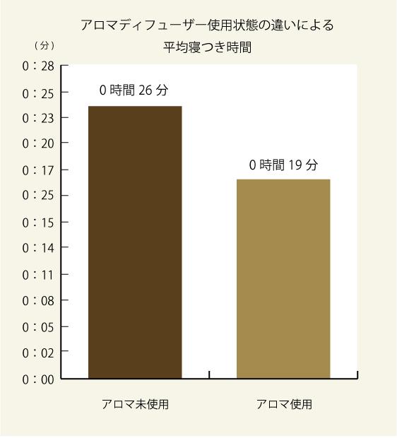 アロマ使用状態の違いによる平均寝つき