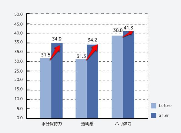 キャンペーン前後の肌数値比較