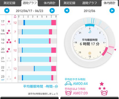 ねむり時間計による測定データ