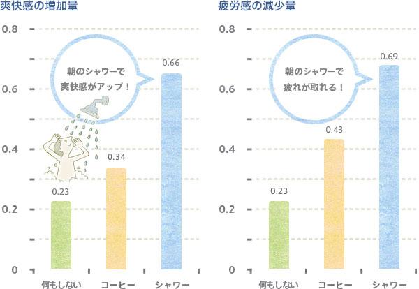 朝シャワーによる目覚めの効果グラフ