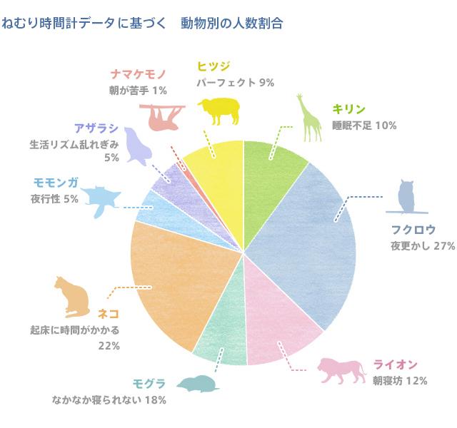 ねむり時間計データに基づく 動物別の人数割合