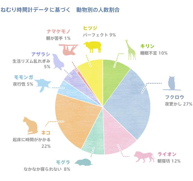 ねむり時間計データに基づく動物別の人数割合