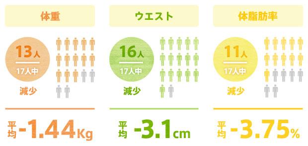 体重・体脂肪・ウエストサイズの変化