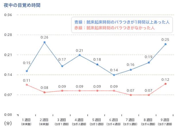 夜中の目覚め時間平均の推移