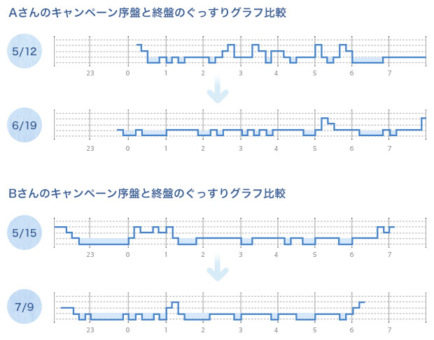 ぐっすりグラフ