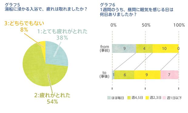 入浴の効果グラフ