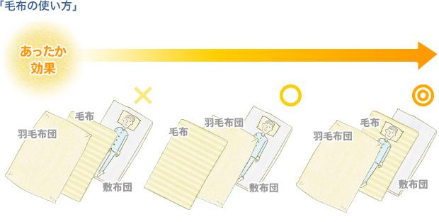 http://nemuri-lab.jp/wp/wp-content/uploads/2013/11/mofu.jpg